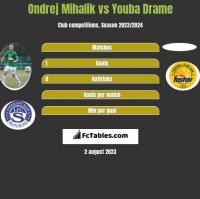 Ondrej Mihalik vs Youba Drame h2h player stats
