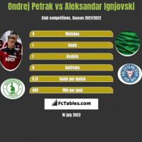 Ondrej Petrak vs Aleksandar Ignjovski h2h player stats