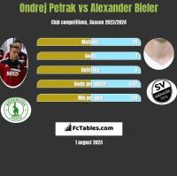 Ondrej Petrak vs Alexander Bieler h2h player stats