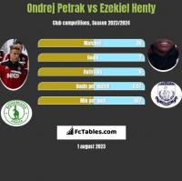 Ondrej Petrak vs Ezekiel Henty h2h player stats