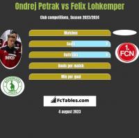 Ondrej Petrak vs Felix Lohkemper h2h player stats