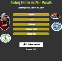 Ondrej Petrak vs Finn Porath h2h player stats