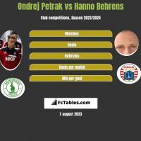Ondrej Petrak vs Hanno Behrens h2h player stats