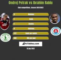 Ondrej Petrak vs Ibrahim Rabiu h2h player stats