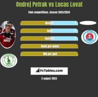 Ondrej Petrak vs Lucas Lovat h2h player stats