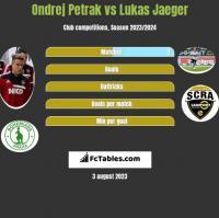Ondrej Petrak vs Lukas Jaeger h2h player stats