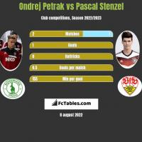 Ondrej Petrak vs Pascal Stenzel h2h player stats