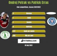 Ondrej Petrak vs Patrick Erras h2h player stats