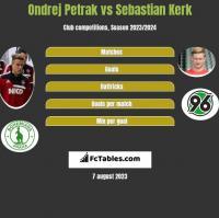 Ondrej Petrak vs Sebastian Kerk h2h player stats