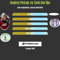 Ondrej Petrak vs Toni Del Rio h2h player stats