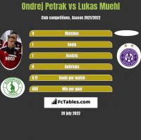Ondrej Petrak vs Lukas Muehl h2h player stats