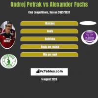 Ondrej Petrak vs Alexander Fuchs h2h player stats