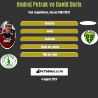 Ondrej Petrak vs David Duris h2h player stats