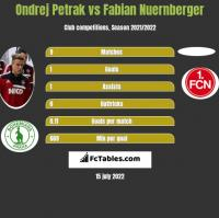 Ondrej Petrak vs Fabian Nuernberger h2h player stats
