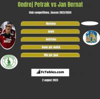 Ondrej Petrak vs Jan Bernat h2h player stats