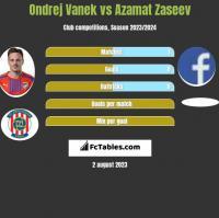 Ondrej Vanek vs Azamat Zaseev h2h player stats