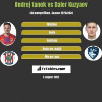 Ondrej Vanek vs Daler Kuzyaev h2h player stats
