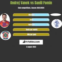Ondrej Vanek vs Daniil Fomin h2h player stats