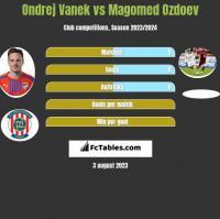 Ondrej Vanek vs Magomied Ozdojew h2h player stats