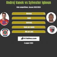 Ondrej Vanek vs Sylvester Igboun h2h player stats