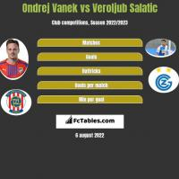 Ondrej Vanek vs Veroljub Salatic h2h player stats