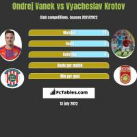 Ondrej Vanek vs Vyacheslav Krotov h2h player stats