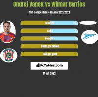 Ondrej Vanek vs Wilmar Barrios h2h player stats