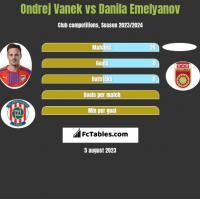 Ondrej Vanek vs Danila Emelyanov h2h player stats
