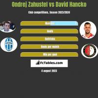 Ondrej Zahustel vs David Hancko h2h player stats