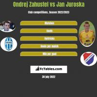 Ondrej Zahustel vs Jan Juroska h2h player stats