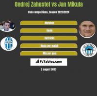 Ondrej Zahustel vs Jan Mikula h2h player stats