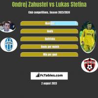 Ondrej Zahustel vs Lukas Stetina h2h player stats