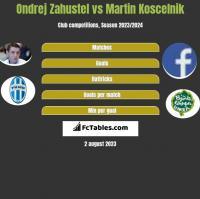 Ondrej Zahustel vs Martin Koscelnik h2h player stats