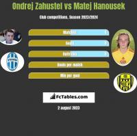 Ondrej Zahustel vs Matej Hanousek h2h player stats