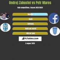 Ondrej Zahustel vs Petr Mares h2h player stats