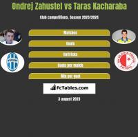 Ondrej Zahustel vs Taras Kacharaba h2h player stats