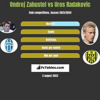 Ondrej Zahustel vs Uros Radakovic h2h player stats