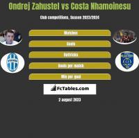 Ondrej Zahustel vs Costa Nhamoinesu h2h player stats