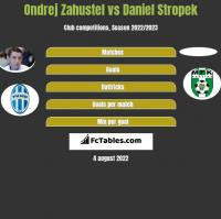 Ondrej Zahustel vs Daniel Stropek h2h player stats