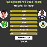 Onel Hernandez vs Aaron Lennon h2h player stats