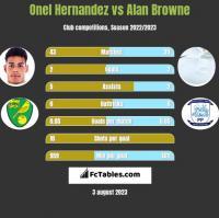 Onel Hernandez vs Alan Browne h2h player stats