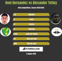 Onel Hernandez vs Alexander Tettey h2h player stats