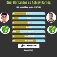 Onel Hernandez vs Ashley Barnes h2h player stats