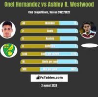 Onel Hernandez vs Ashley R. Westwood h2h player stats