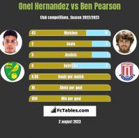 Onel Hernandez vs Ben Pearson h2h player stats