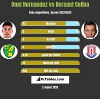 Onel Hernandez vs Bersant Celina h2h player stats