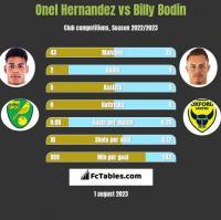 Onel Hernandez vs Billy Bodin h2h player stats