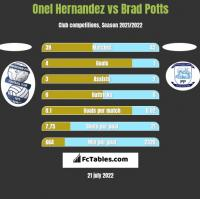 Onel Hernandez vs Brad Potts h2h player stats