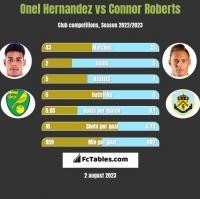 Onel Hernandez vs Connor Roberts h2h player stats