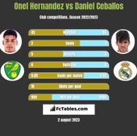 Onel Hernandez vs Daniel Ceballos h2h player stats